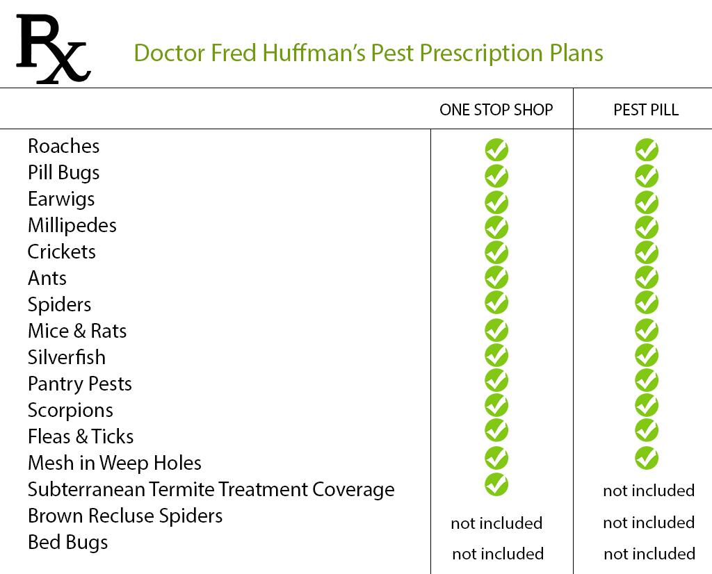 compare gga pest control plans